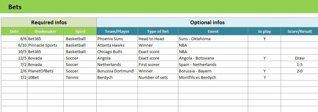 Bet Tracker Excel Spreadsheet For Your Sports Betting - Bet O'Clock