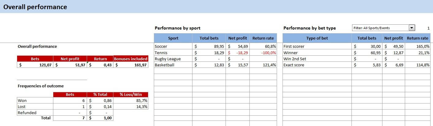 Bet Tracker Excel Spreadsheet For Your Sports Betting  Bet OClock