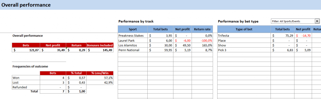 overall performance horse race bet tracker screenshot